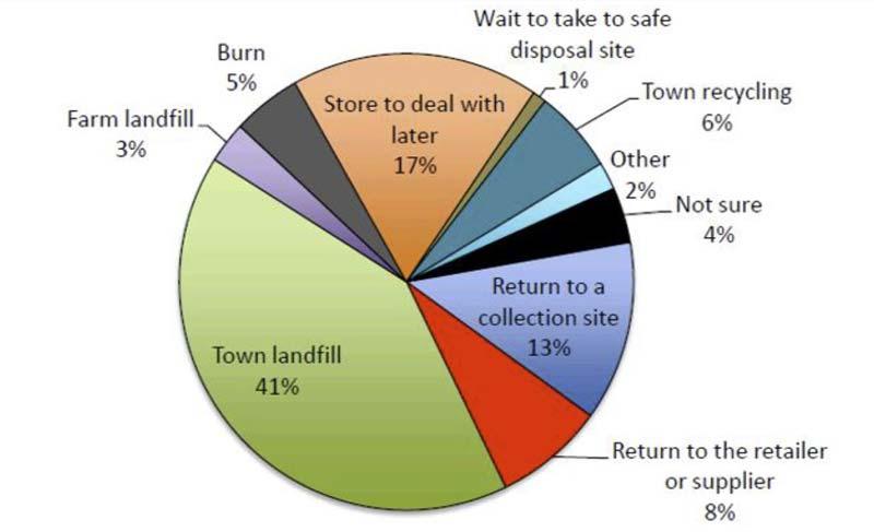 needle disposal pie chart